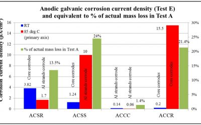 ACCC® Conductor Technology Combats Corrosion